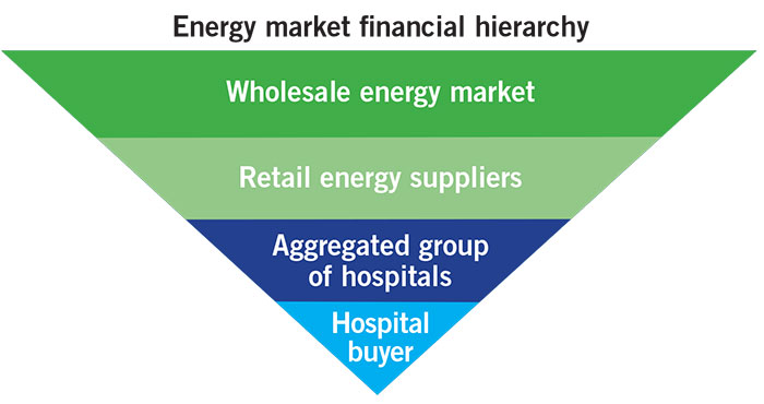 engery market financial hierarchy chart