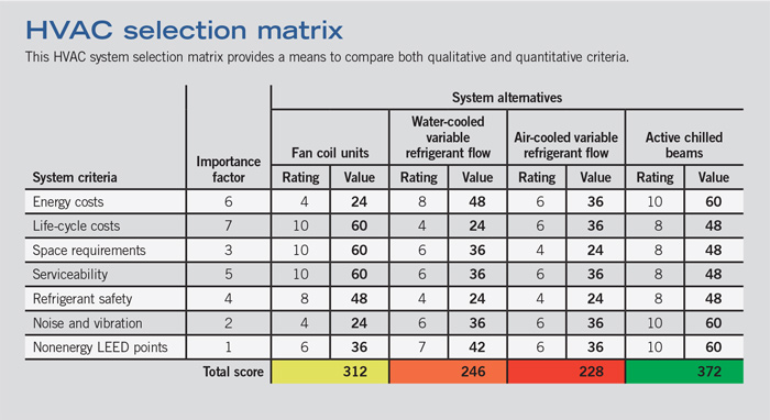 HVAC selection matrix