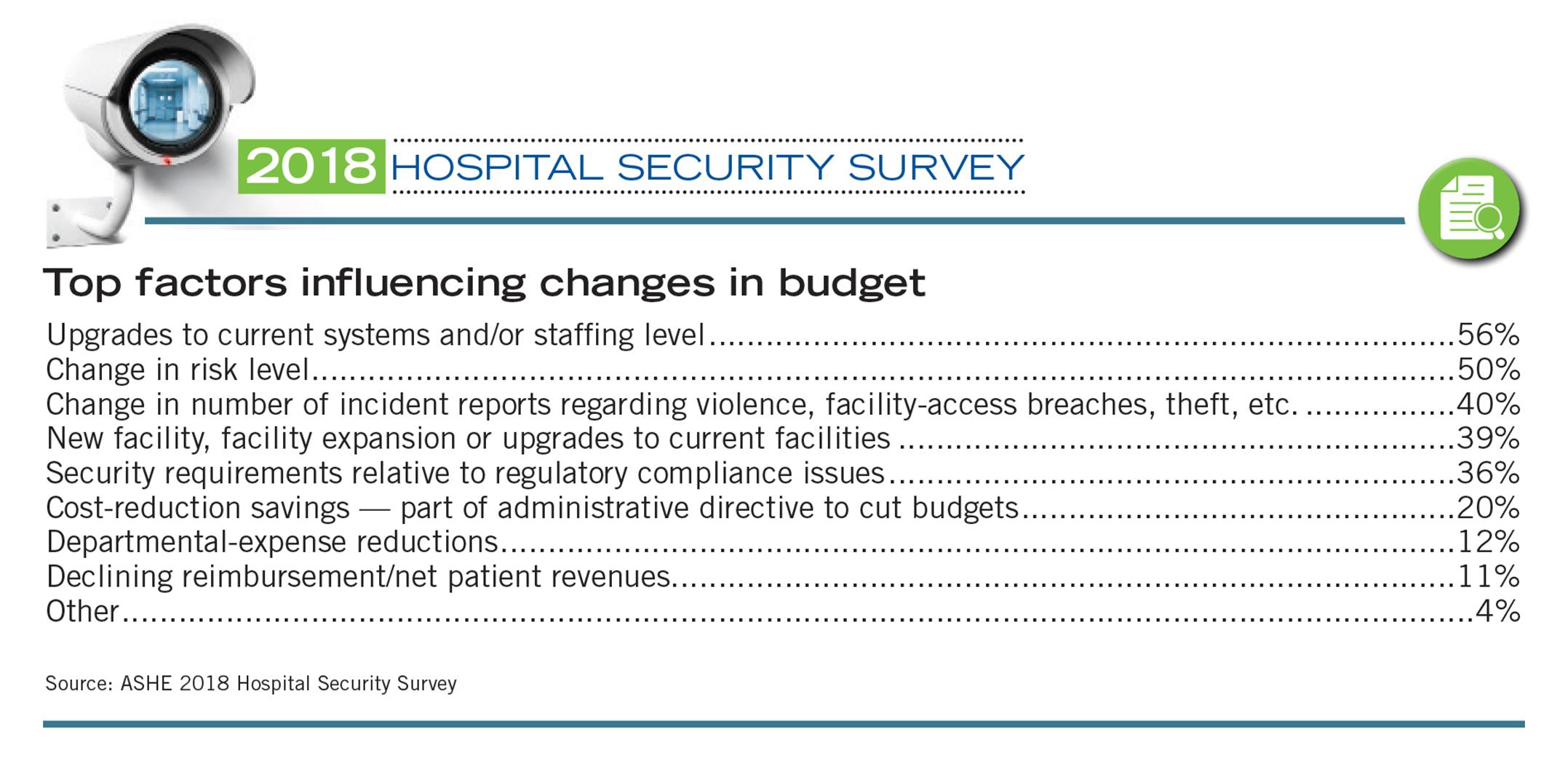 Madison : Change healthcare revenue 2018