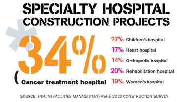 The caution is part of an outlook for overall hospital spending in 2012  that Zacks Investment Research Inc., Chicago, characterizes as