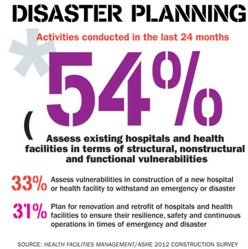 Future projects most frequently cited by survey participants in response to  reforms are emergency departments, by 17 percent; outpatient facilities in  ...