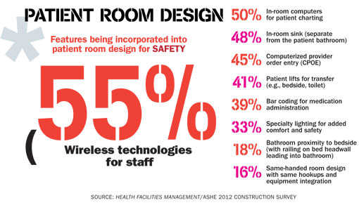 In-room sinks are trending strongly as hospitals strive to get infection  rates down by ensuring that caregivers wash their hands frequently.