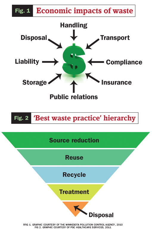 How to Dispose of Hazardous Waste recommendations