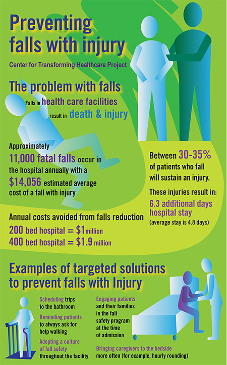 Joint Commission Targets Solutions For Fall Prevention HFM