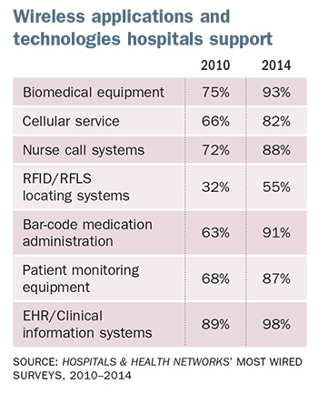 Most Wired Survey finds wireless applications booming in hospitals   HFM
