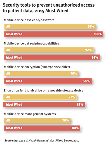 Most Wired survey shows methods hospitals take to protect patient ...