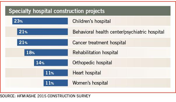 Behavioral health construction in the spotlight | HFM
