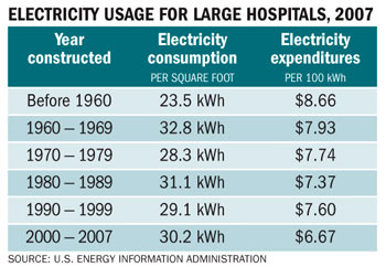 The most-recently available data from the Energy Information Administration shows that per-square-foot electricity consumption in hospitals larger than 200,000 square feet has generally been trending downward in newer facilities since the 1960s.