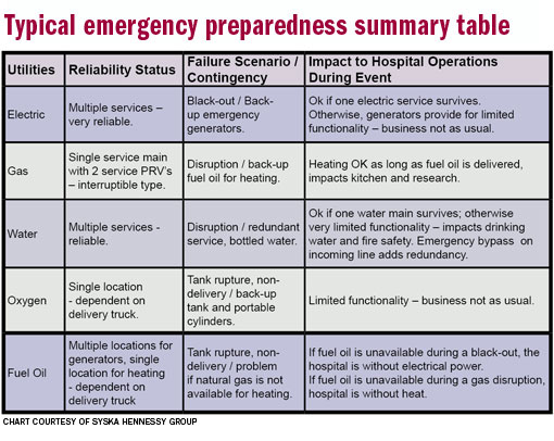 Sample Contingency Plan for Fire